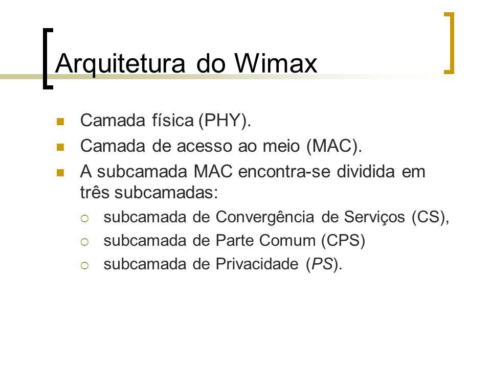 Arquitetura do Wimax Camada física (PHY).