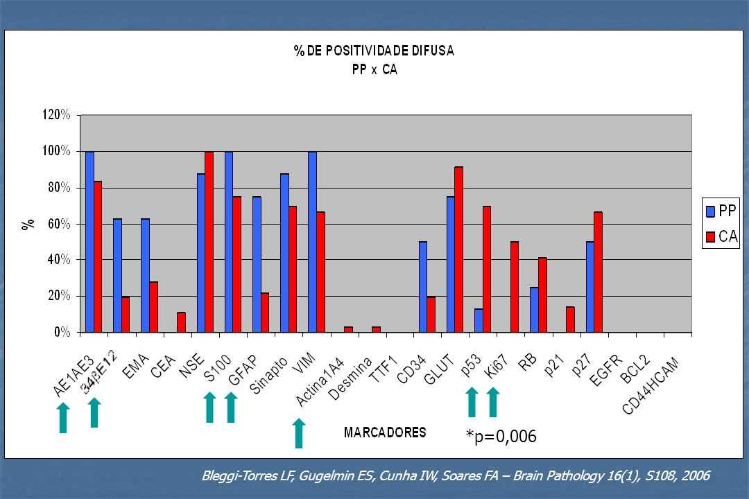 *p=0,006 Bleggi-Torres LF, Gugelmin ES, Cunha IW, Soares FA – Brain Pathology 16(1), S108, 2006