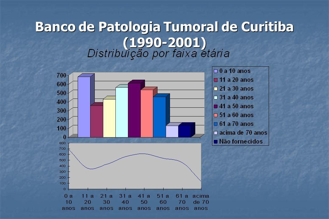Banco de Patologia Tumoral de Curitiba (1990-2001)