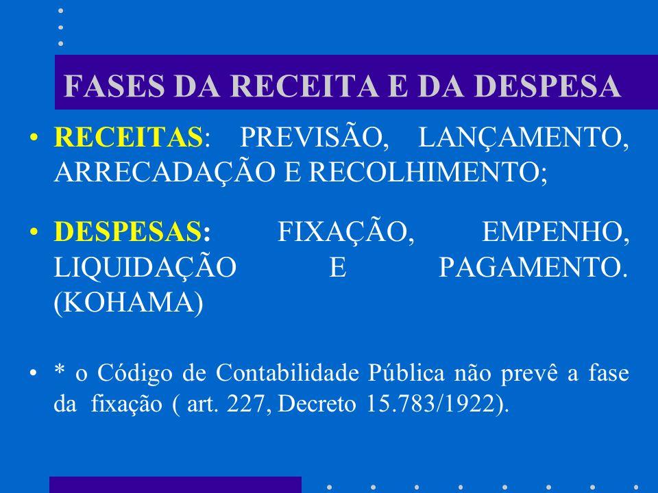 FASES DA RECEITA E DA DESPESA