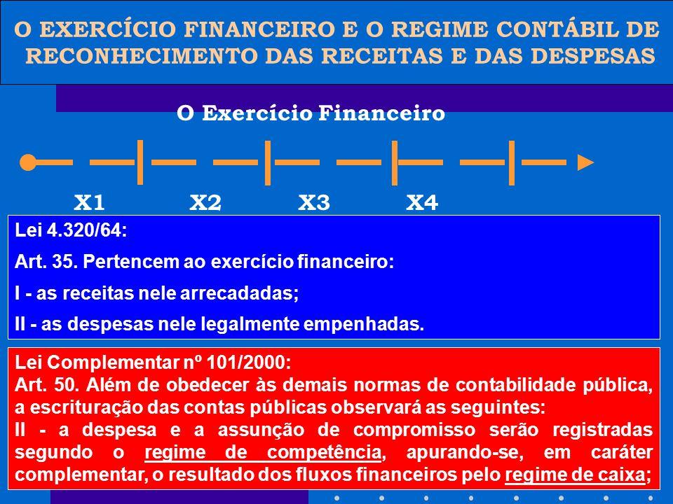 O EXERCÍCIO FINANCEIRO E O REGIME CONTÁBIL DE