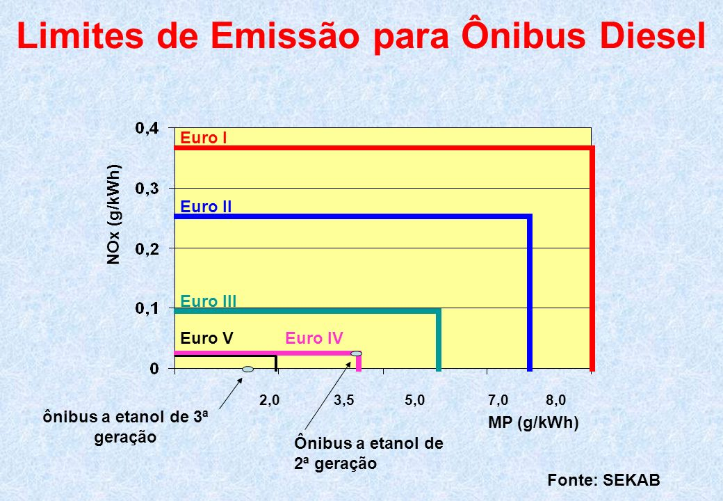 Limites de Emissão para Ônibus Diesel ônibus a etanol de 3ª geração