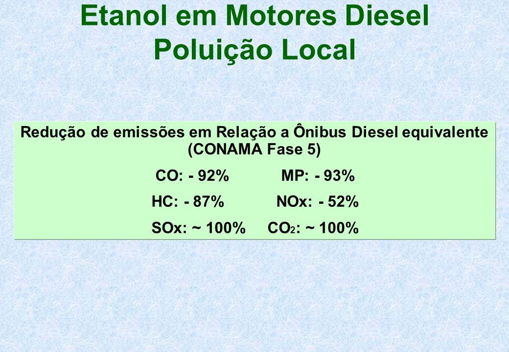 Etanol em Motores Diesel Poluição Local
