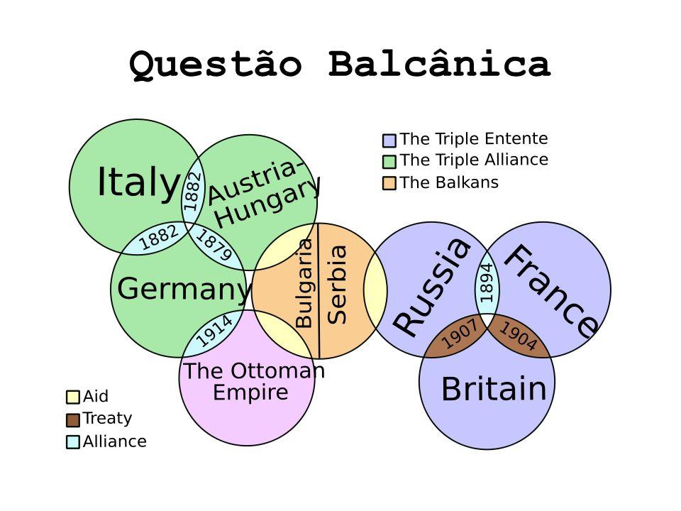 Questão Balcânica