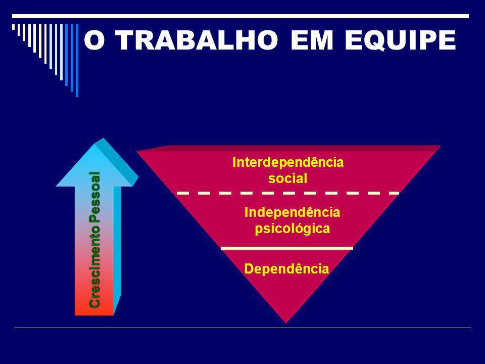 Interdependência social Independência psicológica