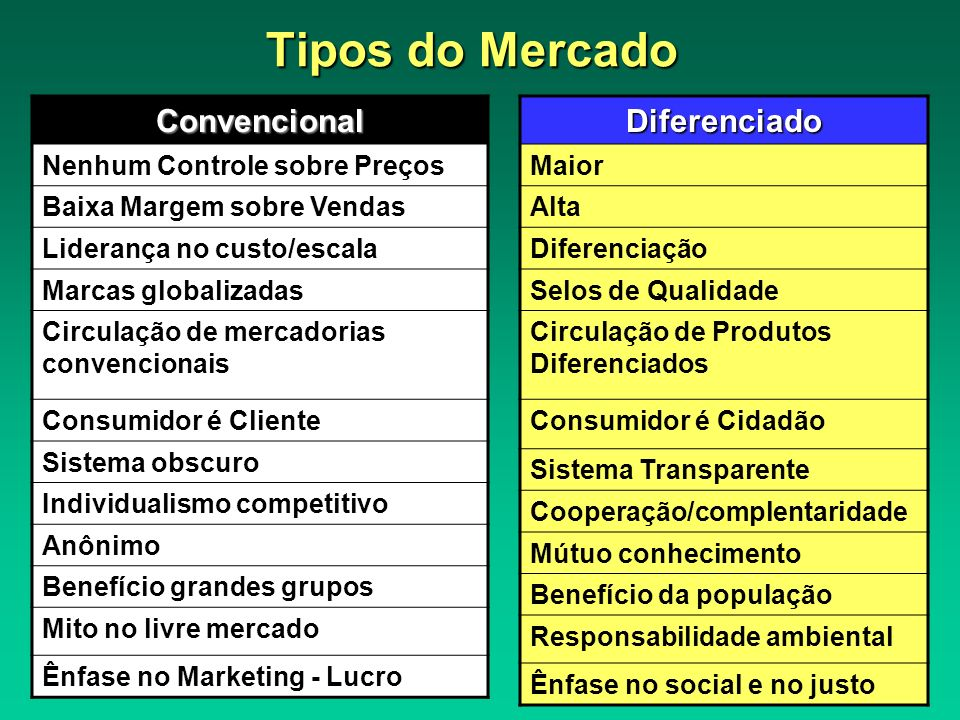 Tipos do Mercado Convencional Diferenciado