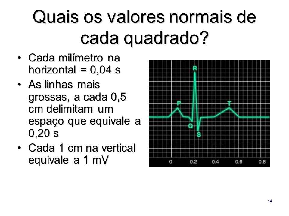 Quais os valores normais de cada quadrado