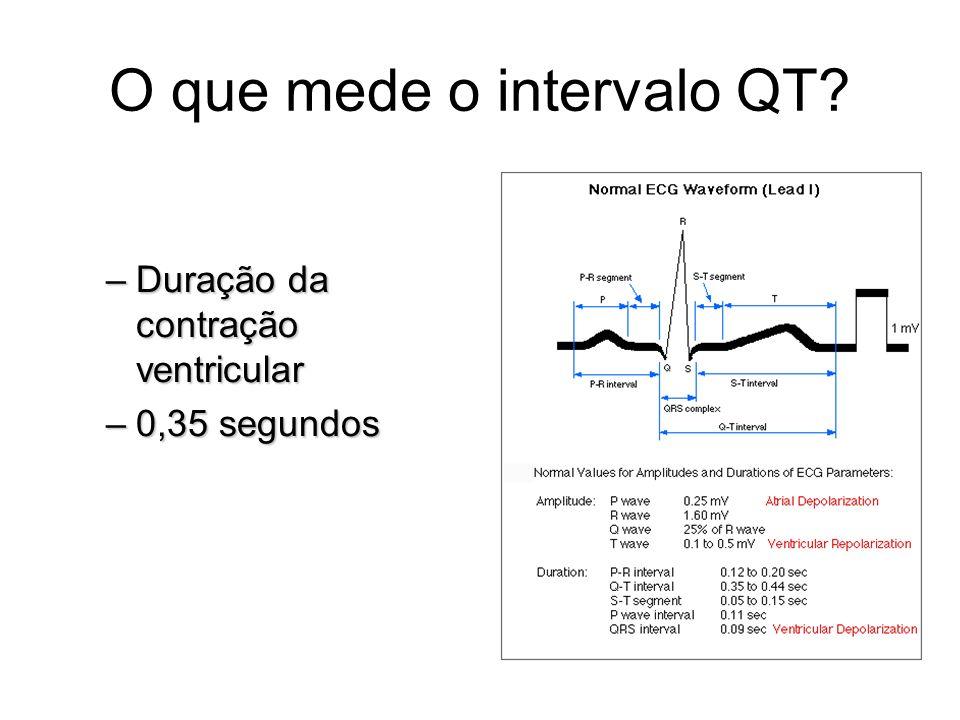 O que mede o intervalo QT