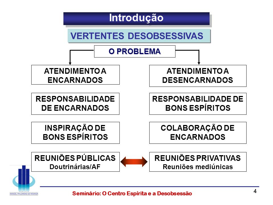 Introdução VERTENTES DESOBSESSIVAS O PROBLEMA ATENDIMENTO A ENCARNADOS