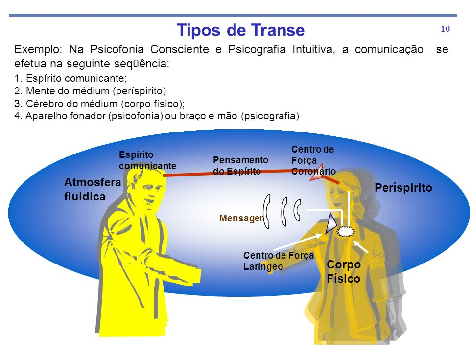Tipos de Transe Exemplo: Na Psicofonia Consciente e Psicografia Intuitiva, a comunicação se efetua na seguinte seqüência: