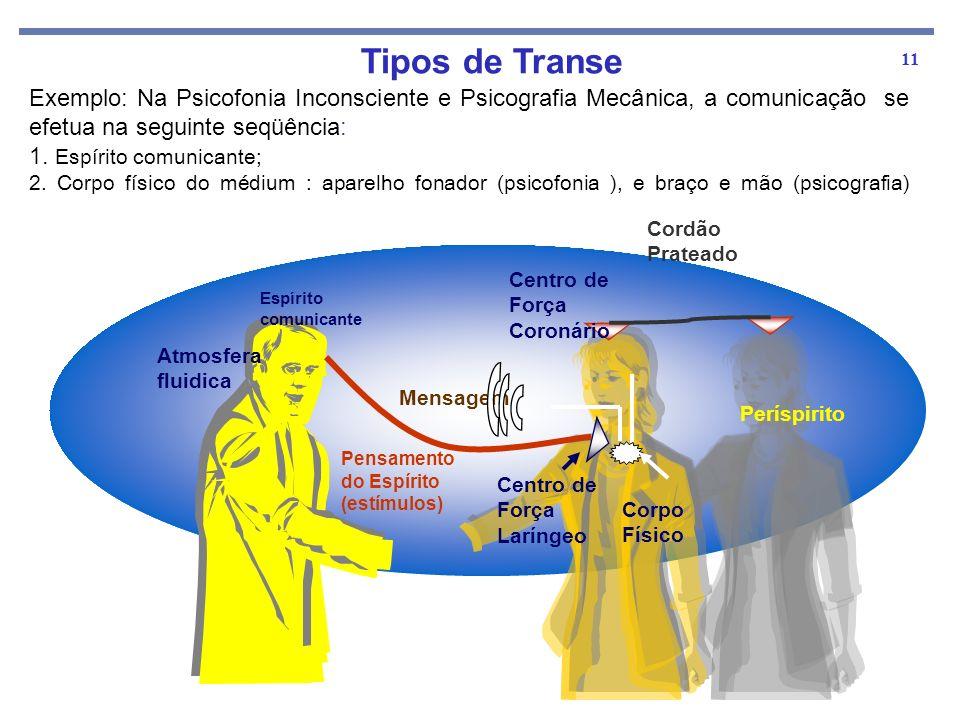 Tipos de Transe Exemplo: Na Psicofonia Inconsciente e Psicografia Mecânica, a comunicação se efetua na seguinte seqüência: