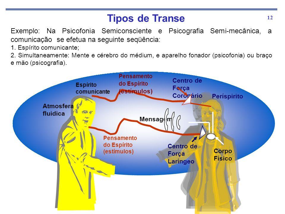 Tipos de Transe Exemplo: Na Psicofonia Semiconsciente e Psicografia Semi-mecânica, a comunicação se efetua na seguinte seqüência: