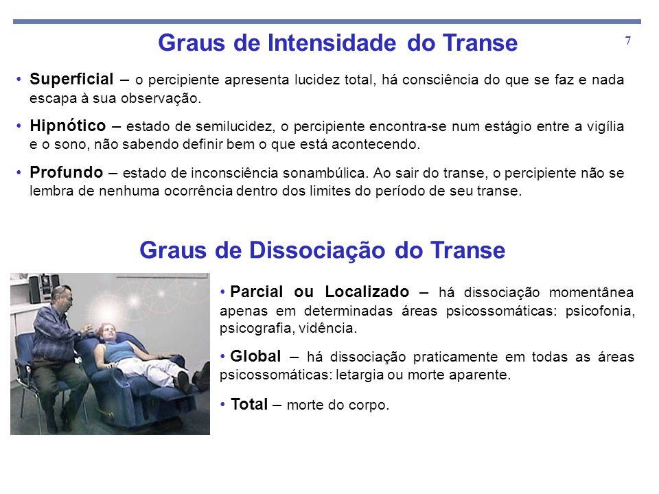 Graus de Intensidade do Transe Graus de Dissociação do Transe
