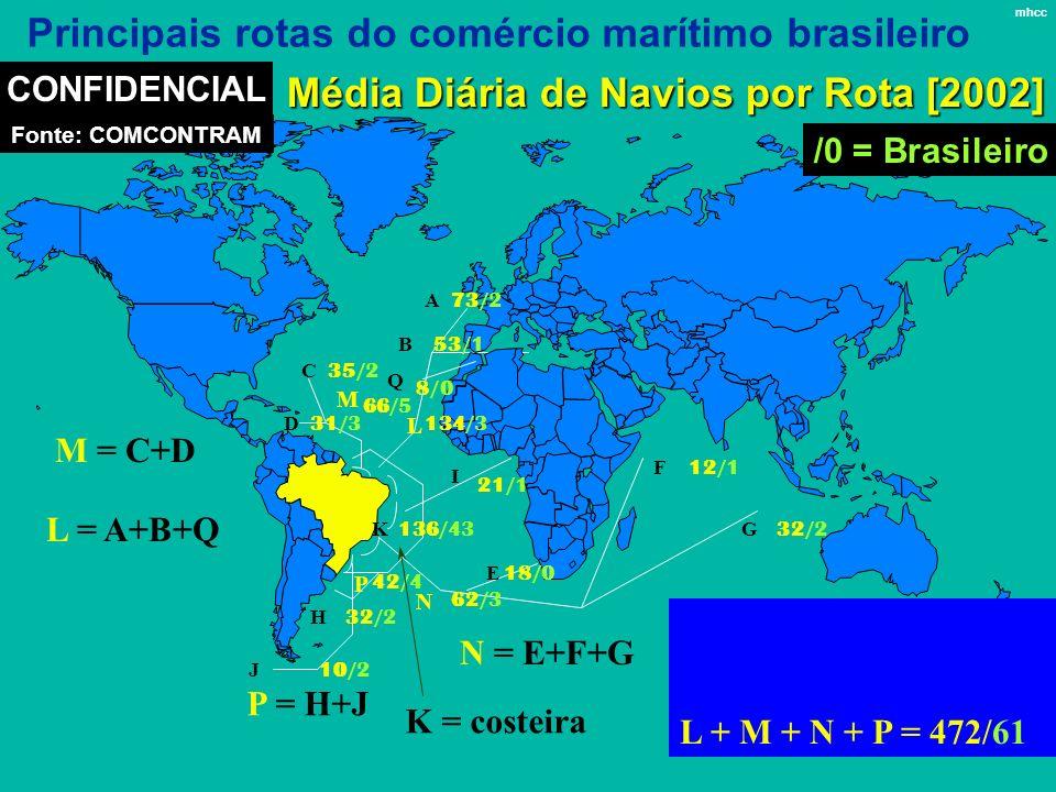 Principais rotas do comércio marítimo brasileiro