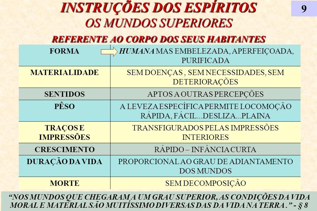 INSTRUÇÕES DOS ESPÍRITOS OS MUNDOS SUPERIORES REFERENTE AO CORPO DOS SEUS HABITANTES