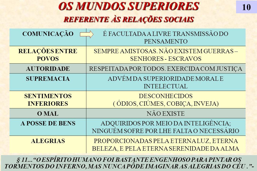 OS MUNDOS SUPERIORES REFERENTE ÀS RELAÇÕES SOCIAIS