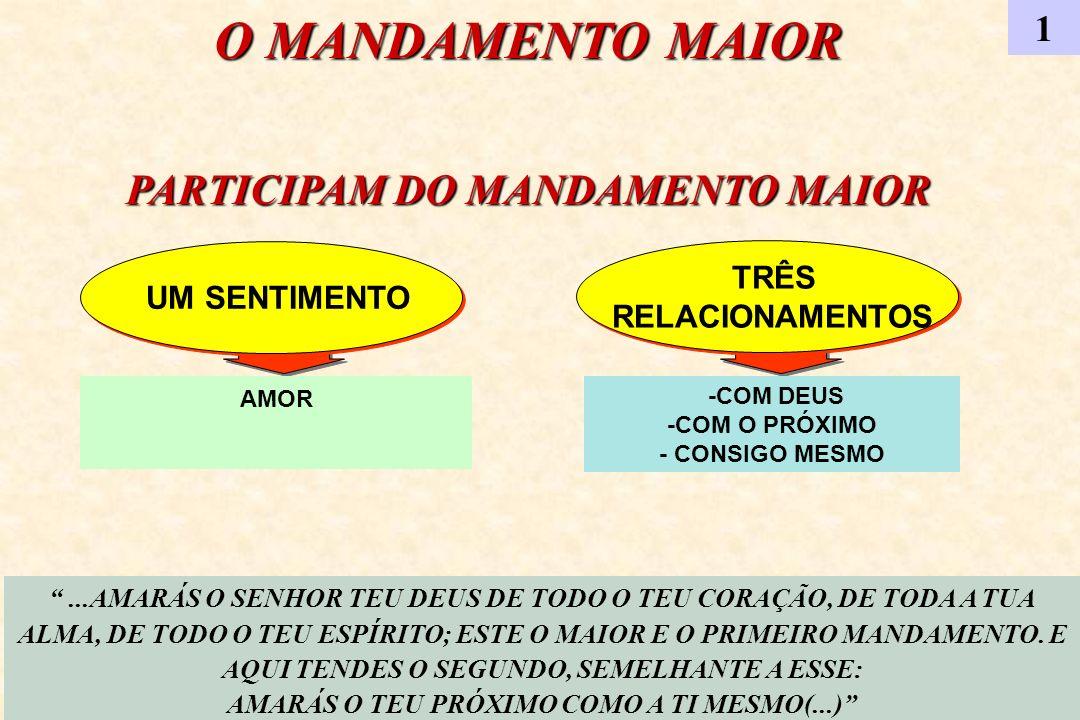 O MANDAMENTO MAIOR PARTICIPAM DO MANDAMENTO MAIOR 1 RELACIONAMENTOS