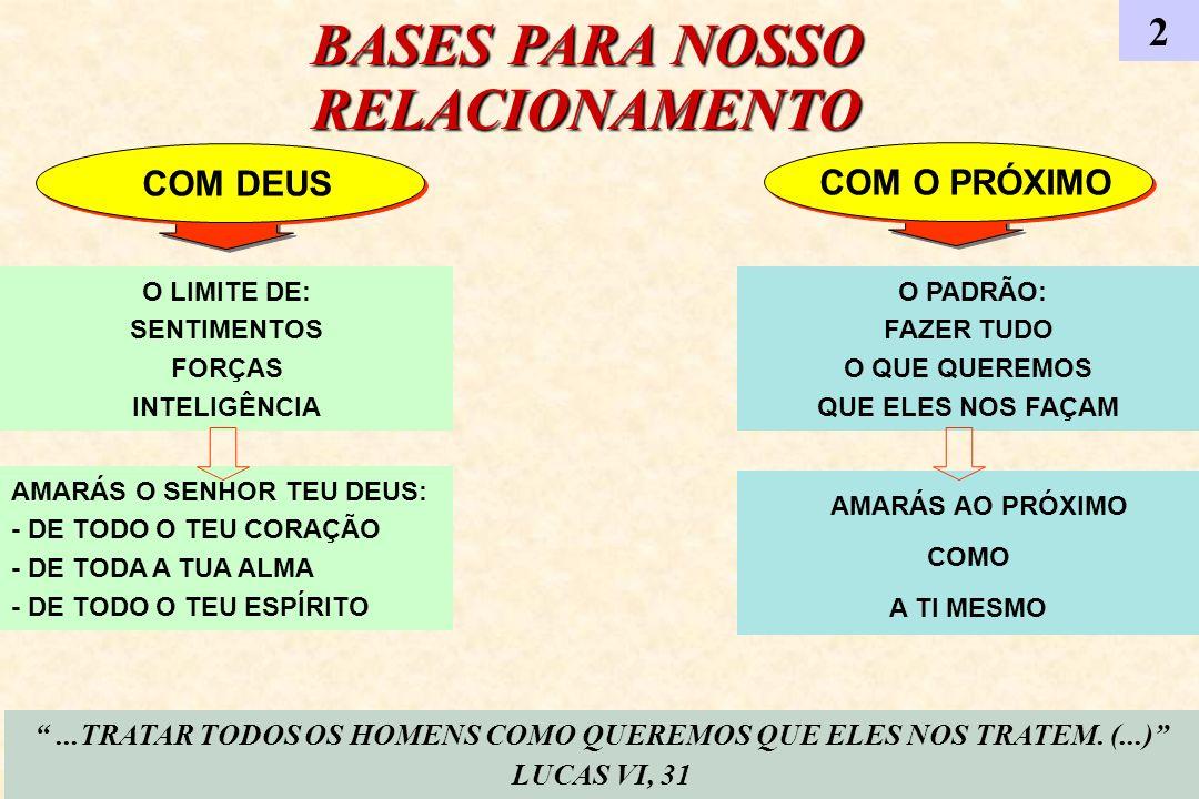 BASES PARA NOSSO RELACIONAMENTO