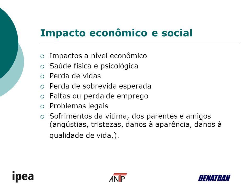 Impacto econômico e social