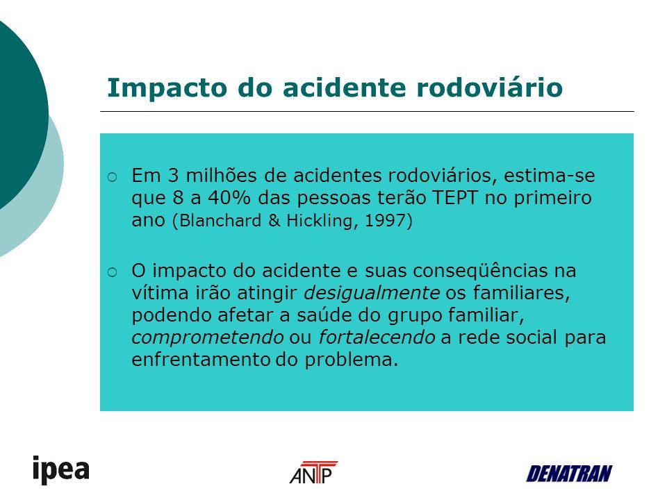 Impacto do acidente rodoviário