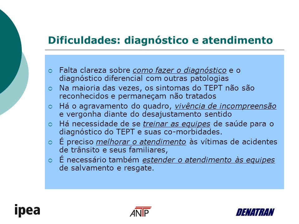 Dificuldades: diagnóstico e atendimento