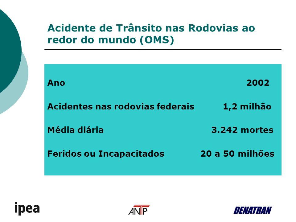 Acidente de Trânsito nas Rodovias ao redor do mundo (OMS)