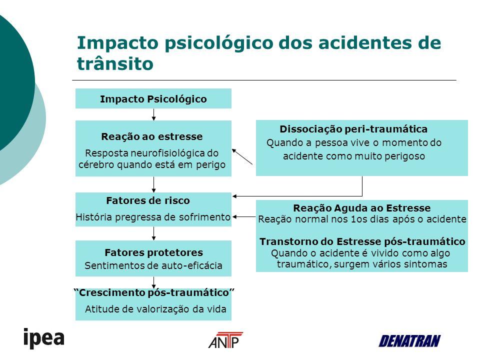 Impacto psicológico dos acidentes de trânsito