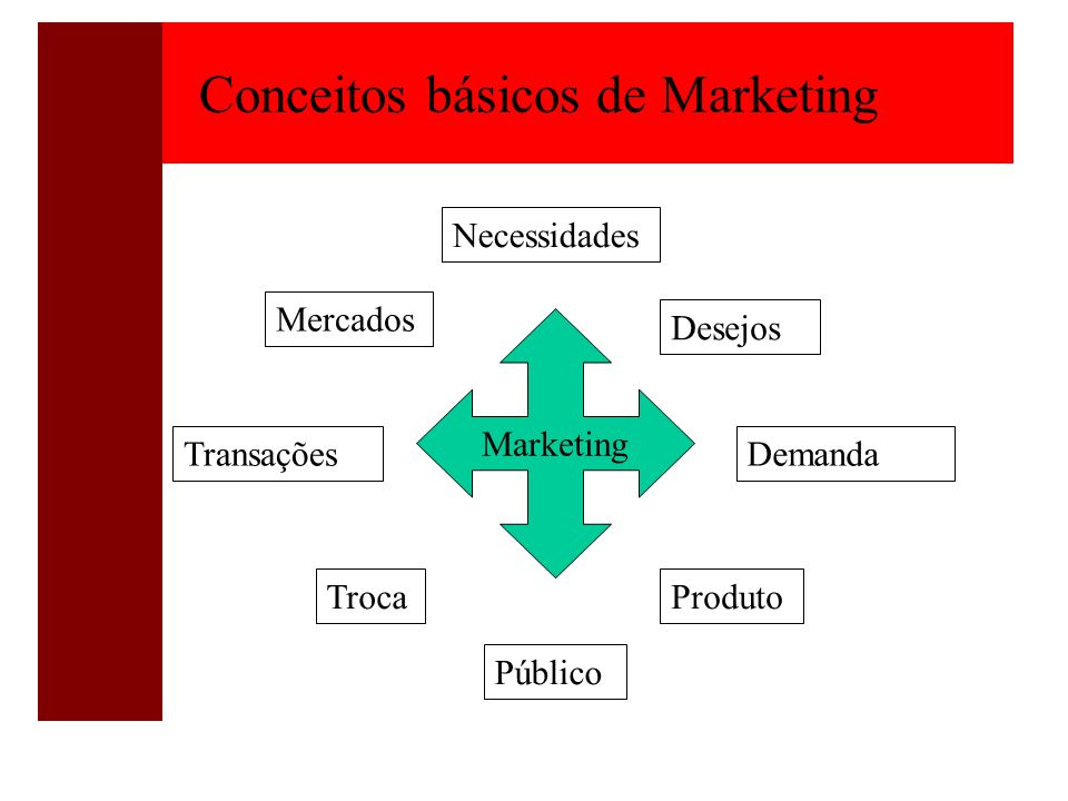Conceitos básicos de Marketing