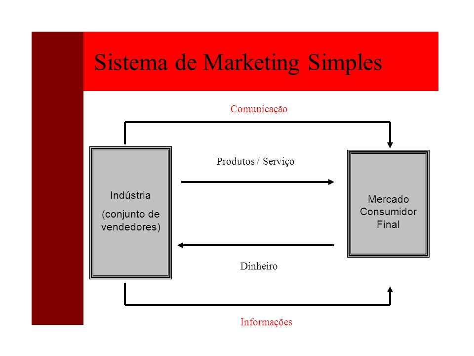 Sistema de Marketing Simples