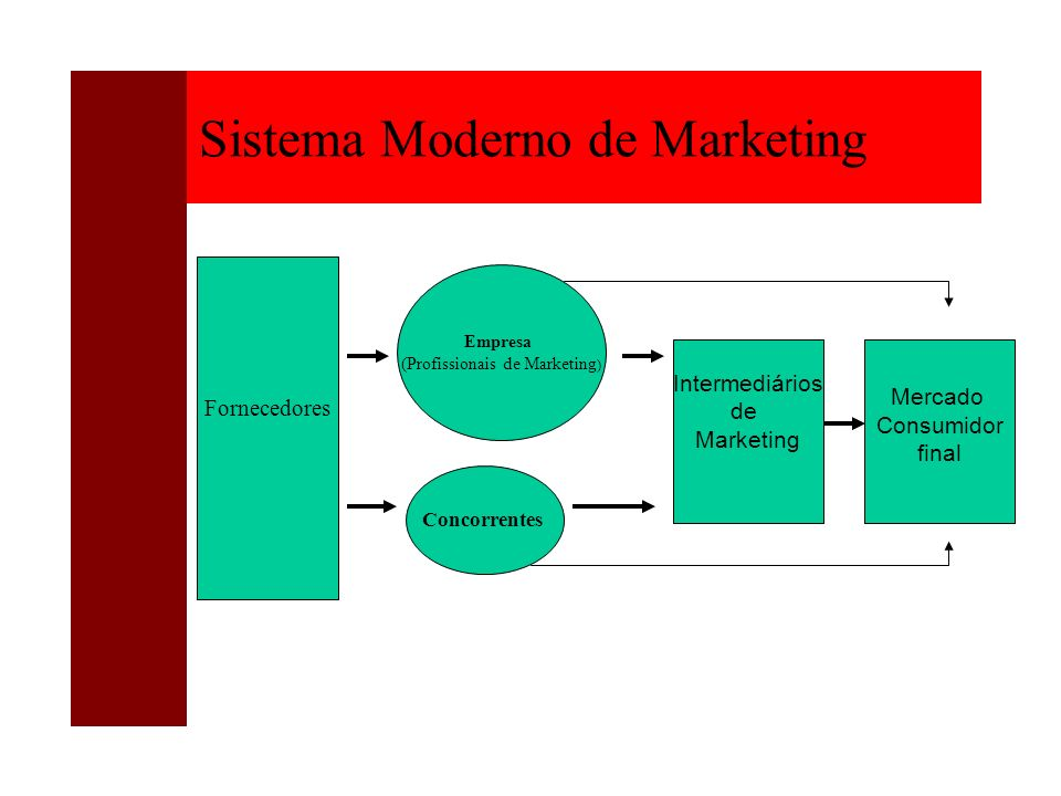 Sistema Moderno de Marketing