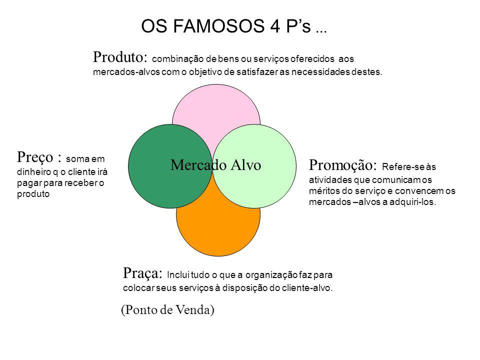 OS FAMOSOS 4 P's ...Produto: combinação de bens ou serviços oferecidos aos mercados-alvos com o objetivo de satisfazer as necessidades destes.