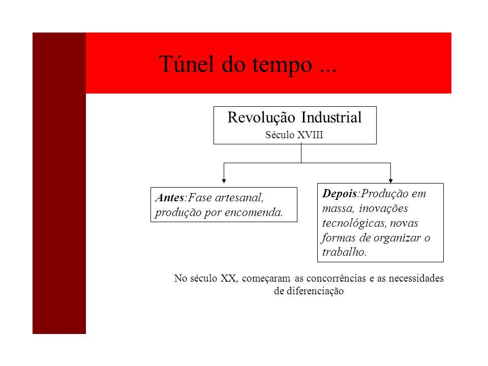 Túnel do tempo ... Revolução Industrial