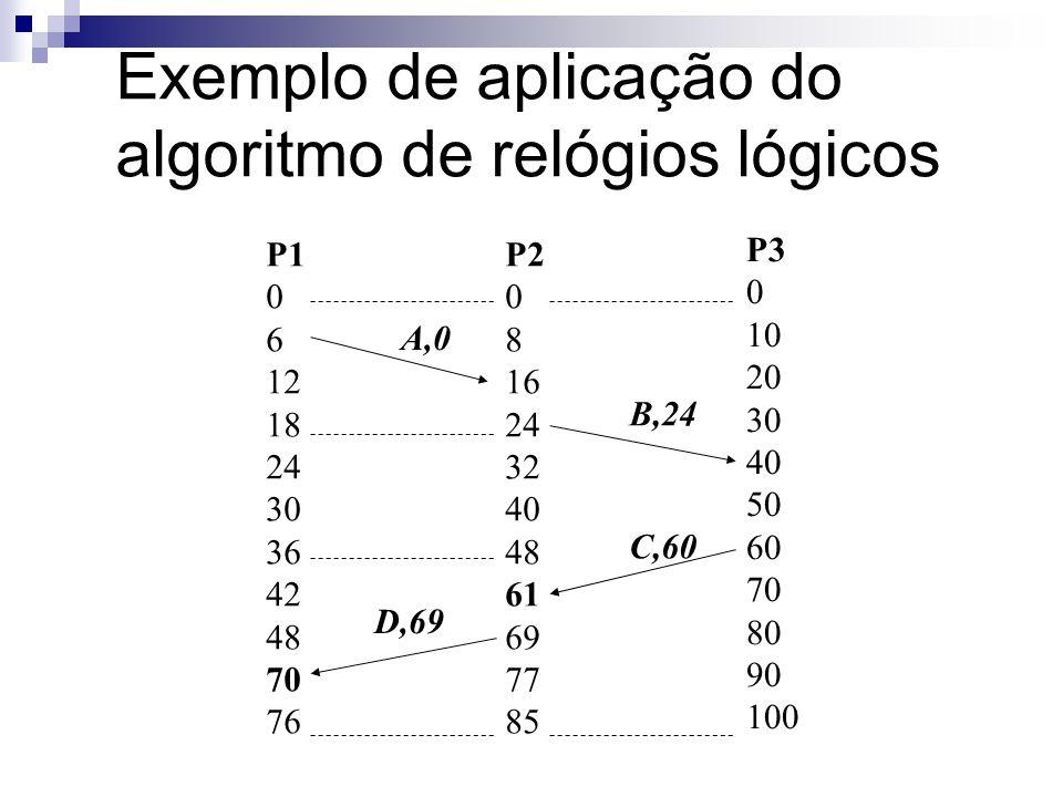 Exemplo de aplicação do algoritmo de relógios lógicos