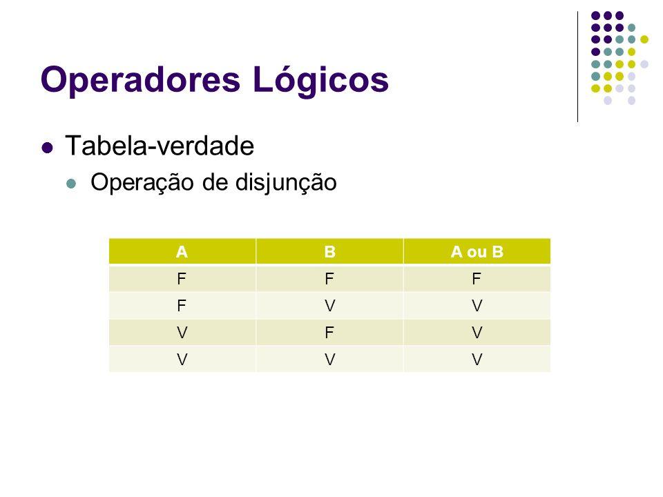 Operadores Lógicos Tabela-verdade Operação de disjunção A B A ou B F V