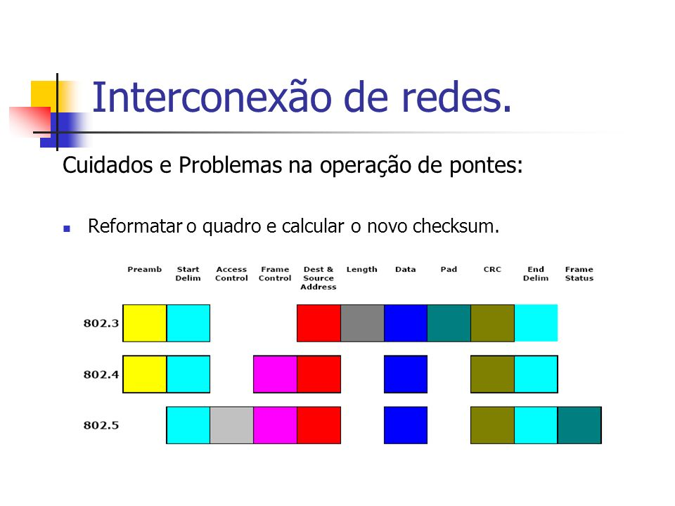Interconexão de redes. Cuidados e Problemas na operação de pontes:
