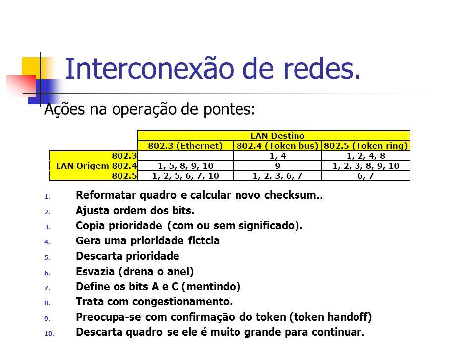 Interconexão de redes. Ações na operação de pontes: