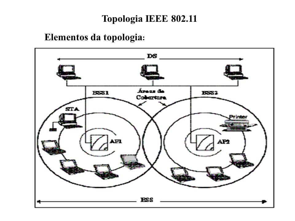 Elementos da topologia: