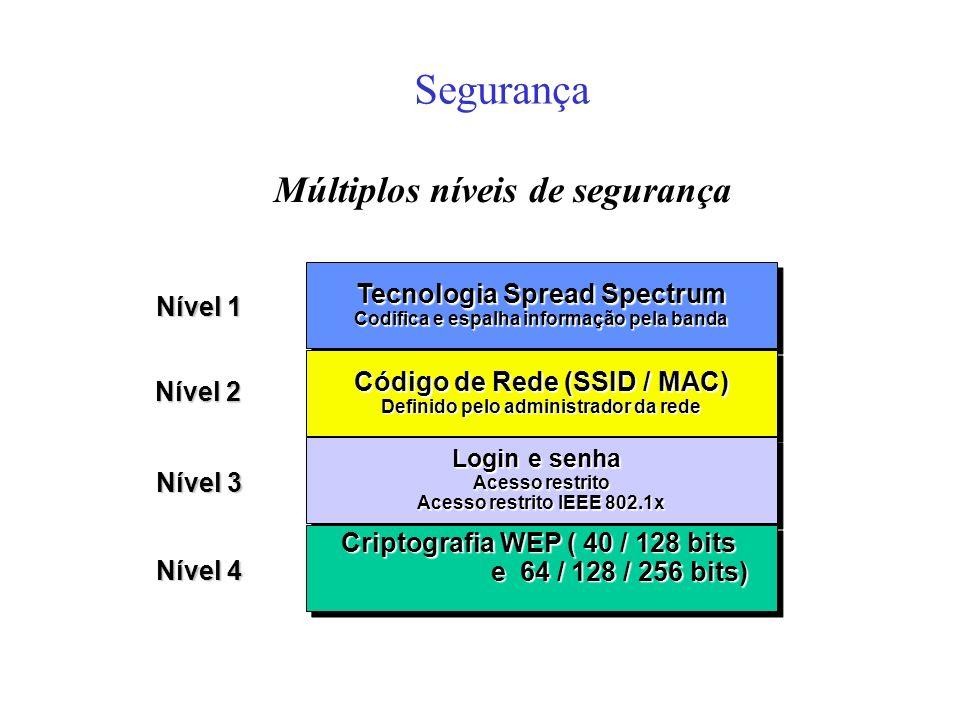 Segurança Múltiplos níveis de segurança Tecnologia Spread Spectrum