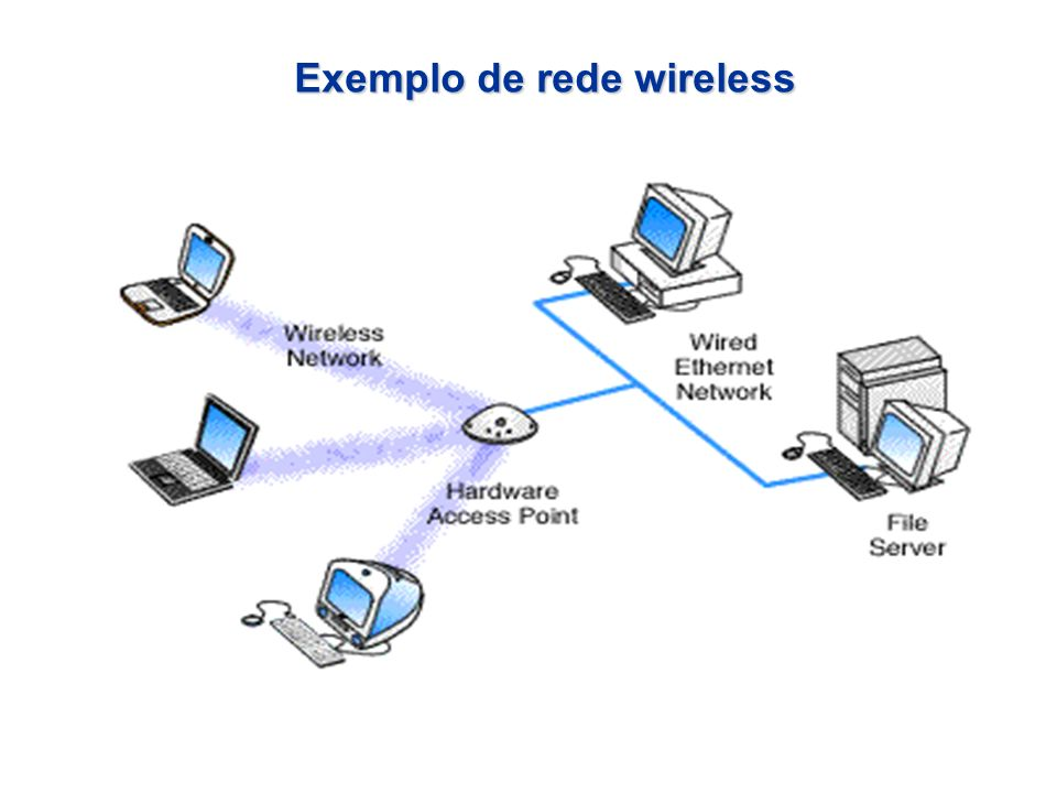 Exemplo de rede wireless