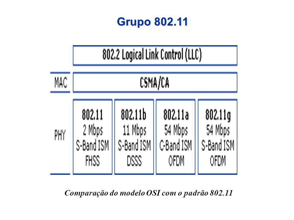 Grupo 802.11 Comparação do modelo OSI com o padrão 802.11