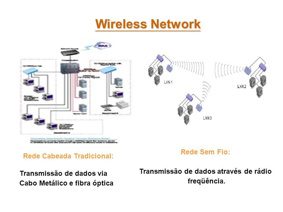 Transmissão de dados através de rádio