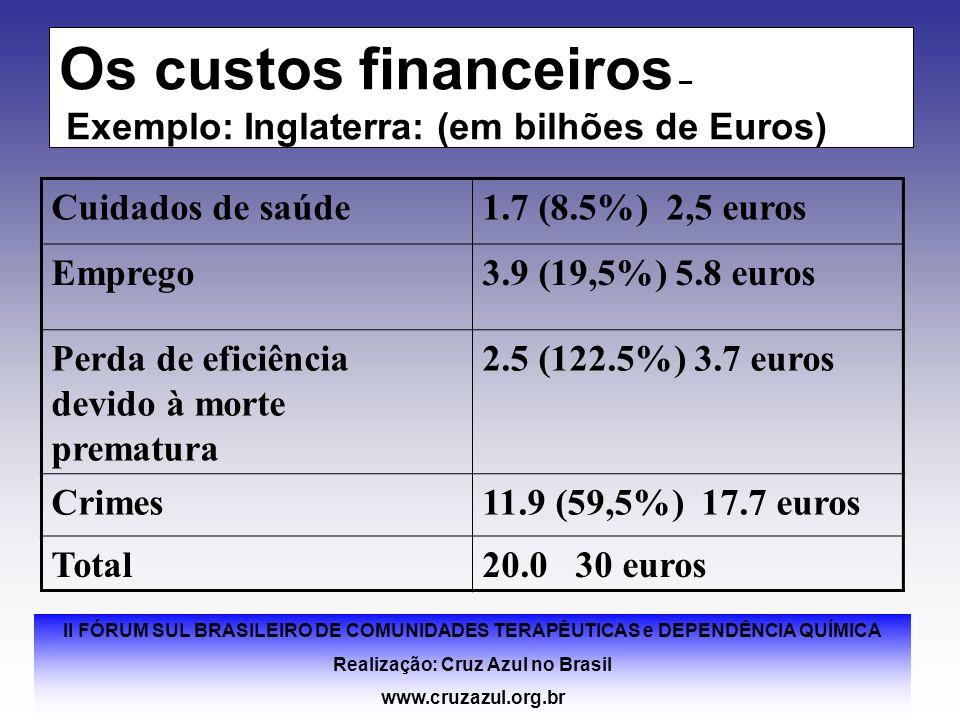 Os custos financeiros – Exemplo: Inglaterra: (em bilhões de Euros)