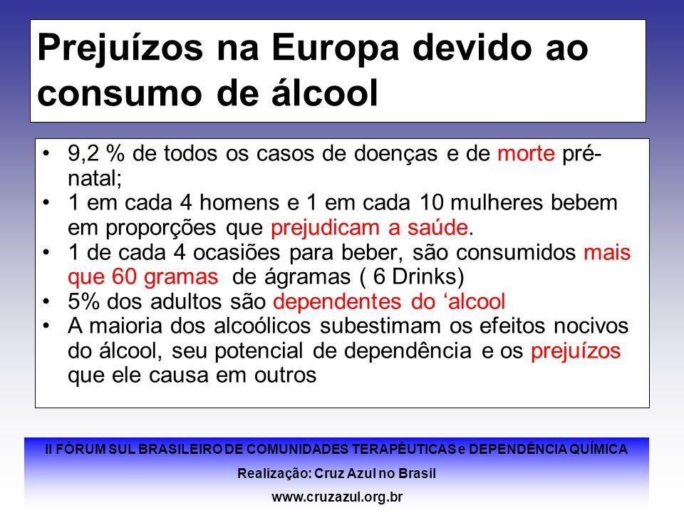 Prejuízos na Europa devido ao consumo de álcool
