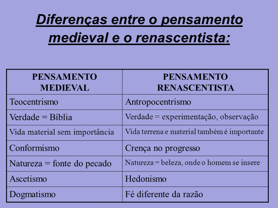Diferenças entre o pensamento medieval e o renascentista: