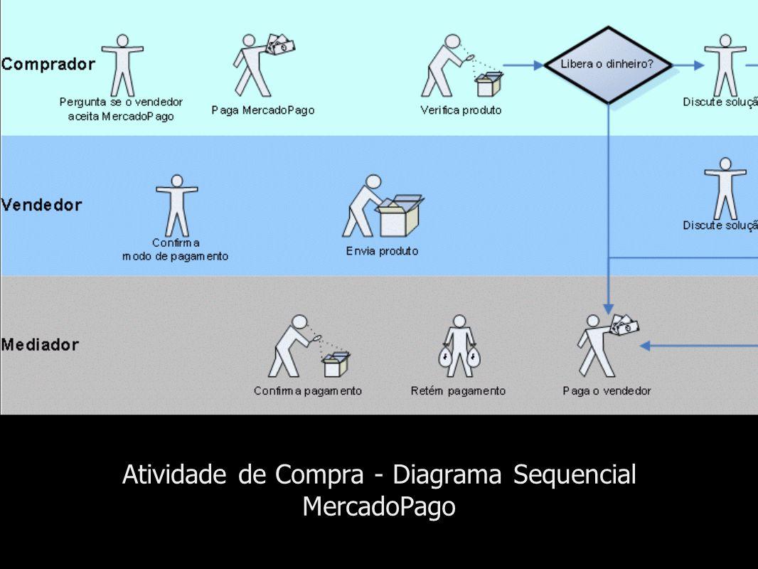 Atividade de Compra - Diagrama Sequencial MercadoPago