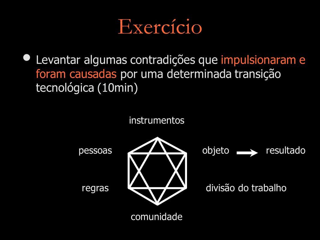 Exercício Levantar algumas contradições que impulsionaram e foram causadas por uma determinada transição tecnológica (10min)
