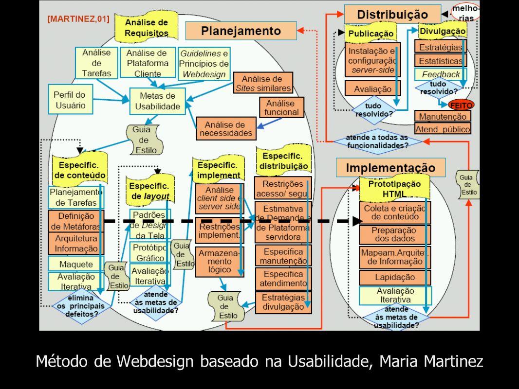 Método de Webdesign baseado na Usabilidade, Maria Martinez