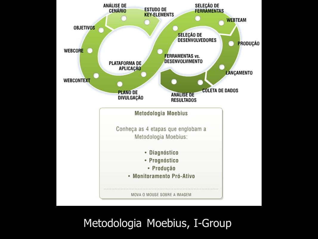 Metodologia Moebius, I-Group