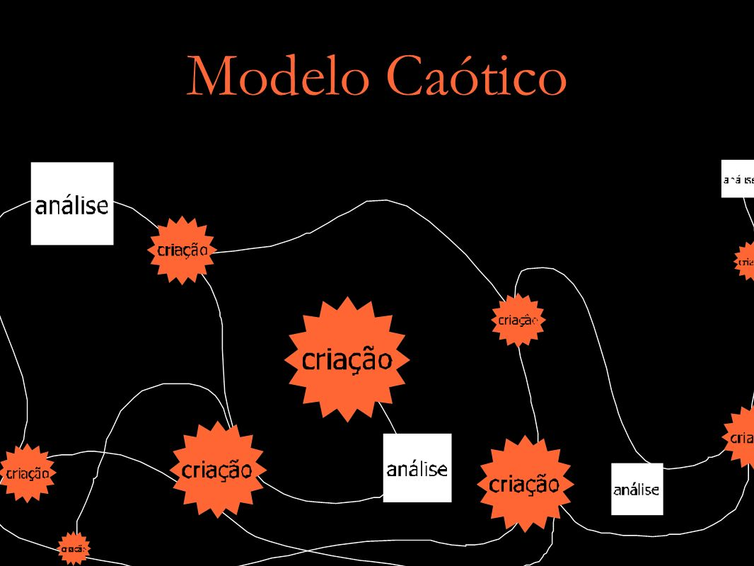 Modelo Caótico