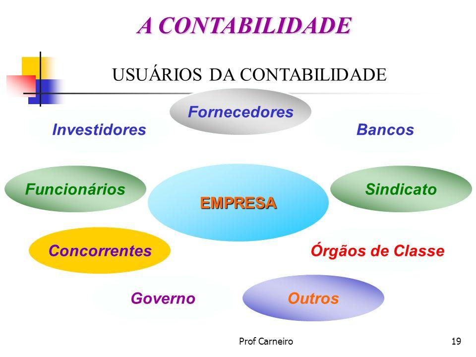A CONTABILIDADE USUÁRIOS DA CONTABILIDADE Fornecedores Investidores